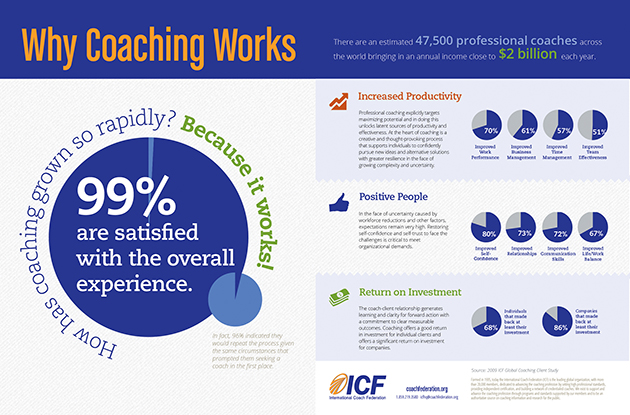 whycoachingworks